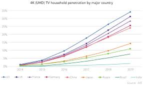 4k Pace Chart Growth In 4k Televisions And Uhd Content Beth Technology