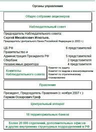 Центральный аппарат банка россии