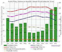 Dominican Republic Weather Year Round Chart Puerto Plata Climate Puerto Plata Temperatures Puerto Plata