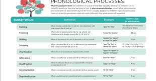 Phonological Process Development Chart 2019