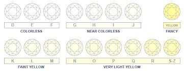 Diamonds Cuts And Clarity Routine Life Measurements Diamonds 4c Carats Cuts Clarity