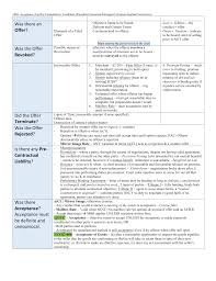 Parol Evidence Rule Chart Attack Chart For Contracts