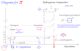 Direct Formula Of Pi Pythagoras Composition