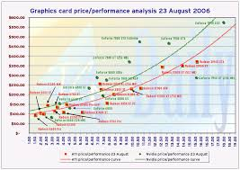 Nvidia Video Card Comparison Chart Ati Leads Nvidia In Gpu Price Performance Across The Board