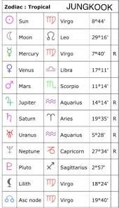 Bts Birth Chart Tumblr