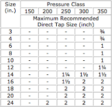 Cast Iron Pipe Dimensions Chart Frequent Questions About Tapping Ductile Iron Pipe