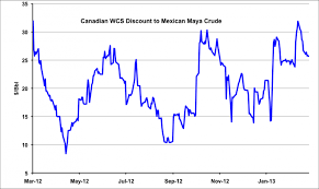 Western Canadian Select Crude Price Chart Crude Price Western Canadian Select Crude Price