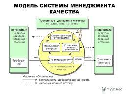 Аудиты системы менеджмента качества реферат Реферат значение  Реферат значение аудита системы качества менеджмента