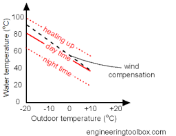 Outdoor Temperature And Hot Water Heating Temperatures