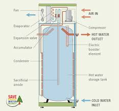 rheem electric hot water system prices. rheem mpi heat pump hot water system electric prices h