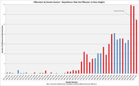 Senate Filibuster History Chart This Is What A Filibuster Should Be The Atlantic