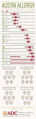 Austin Tx Allergy Chart Austin Allergy Calendar The Austin Diagnostic Clinic