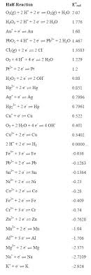Standard Electrode Potentials