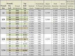 Standard Keensert Chart Keensert Drill Chart Www Bedowntowndaytona Com