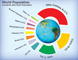 population and the effects on society and the environment  6 years ago