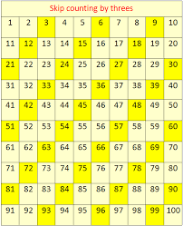 Count By 50 Chart Skip Counting By 3s Concept On Skip Counting Skip