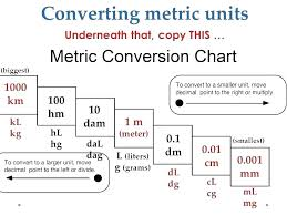 Converting Meters To Millimeters Chart Conversion Meters To