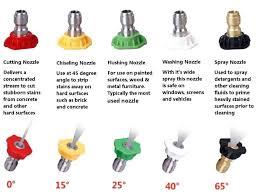 Pressure Washer Nozzles Color Code Grae Com Co