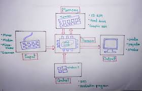 architecture of computer. benefits of studying computer organization and architecture m