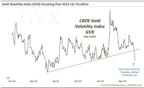 Gold Volatility Expectations On The Decline Gvx Chart