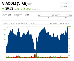 Viab Stock Viacom Stock Price Today Markets Insider