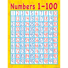 1 T0 100 Chart Number Words Chart By Tj Homeschooling Up To Date 1 To 100