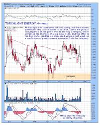 Trch Stock Chart This Oil Stock Is At Last Ready To Make Big Gains Trch