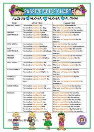 Passive Chart Passive Voice Chart English Lessons English Vocabulary