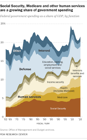 Tax Supported Safety Nets Chart Answers Putting Federal Spending In Context Pew Research Center
