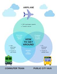 A Venn Diagram Tracks Which Of The Following Transportation Venn Diagram Template