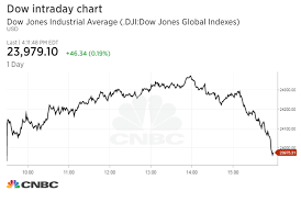 Dow Jones Stock Quote Classy Dow's 48point Rally Is Nearly Erased In Final Hour On Report Of