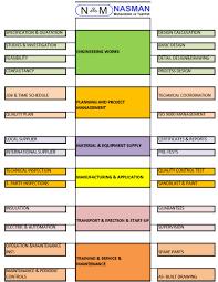 Job Flow Chart Job Flow Chart