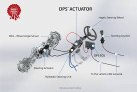 DPS Digital Power <b>Steering</b> – Ognibene Power Spa