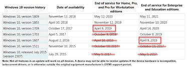 Windows Server Eol Chart April Patch Tuesday Forecast Be Aware Of End Of Service