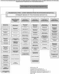 Курсовая работа Республиканские органы государственного  Основу организационной структуры государственного управления составляют органы исполнительной власти Они имеют разветвленную вертикаль органы
