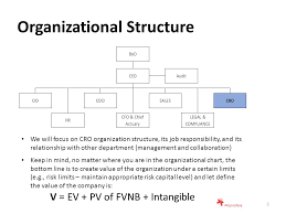 Compliance Department Organizational Chart An Overview Of Risk Management Based On A Disclosure From An