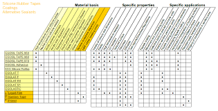 Silicone Sealant Coverage Chart Ego Dichtstoffwerke Alternative Sealants