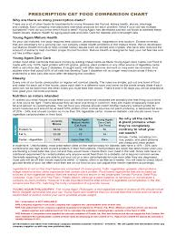 Pet Food Chart Pet Food Diet Chart 2 Free Templates In Pdf Word Excel