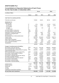 Zenith bank annual report 2015