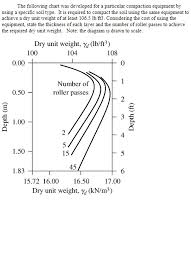 Soil Compaction Chart Solved The Following Chart Was Developed For A Particular