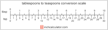 Tablespoons To Teaspoons Conversion Tbsp To Tsp