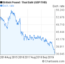 Gbp Thb Chart Gbp Thb Chart 5 Years British Pound Thai Baht Rates