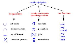 relational algebra symbols ammaracademy relational algebra