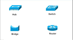 network devices (hub, repeater, bridge, switch, router and wired home network diagram at Switch Network Diagram Router Access Point
