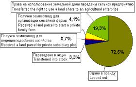 Дипломная работа Земельный кадастр как инструмент регулирования  В результате на 1 января 2000 г 11 9 млн землевладельцев обладают 117 6 млн га земли 10 9 млн получили свидетельства о праве собственности на землю