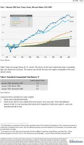 Are Bonds Going To Outperform Stocks Over The Long Run Not