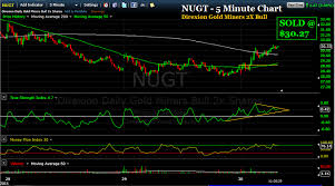 Nugt Stock Quote Fascinating The TSI Trader How To Trade The Stock Market Using The True