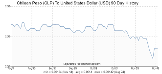 Usd To Clp Chart Chilean Peso Clp To United States Dollar Usd On 16 Oct