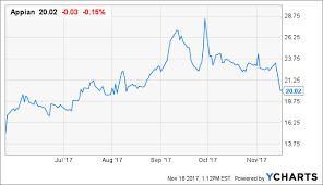 Appn Stock Chart Appian Stuck In A Rut Appian Corporation Nasdaq Appn