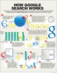 How Google Search Googlebot Works Inforgaphic Technology